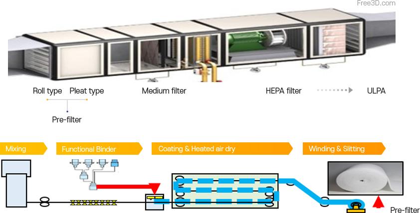 Industrial Filtration (Pre-filter)