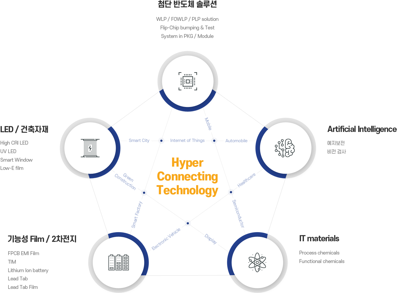 Hyper Connecting Technology image