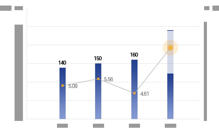 R&D 투자 현황 그래프