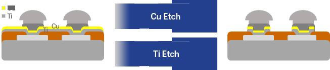 Cu / Ti Etchant