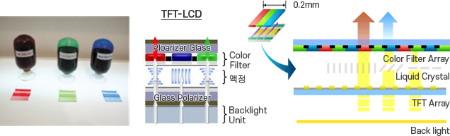 Color Paste for TFT-LCD Color Filter